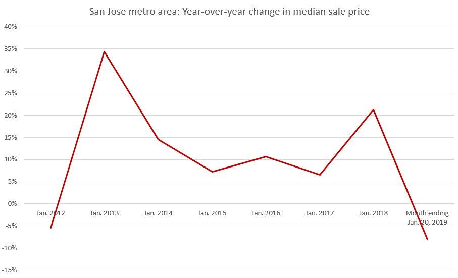 San Jose median sale prices