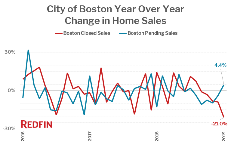 City of Boston Year Over Year Change in Home Sales