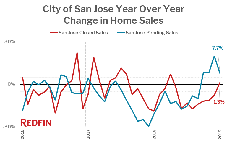 City of San Jose Year Over Year Change in Home Sales