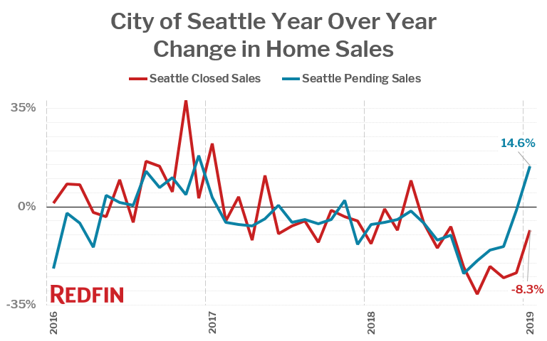 City of Seattle Year Over Year Change in Home Sales