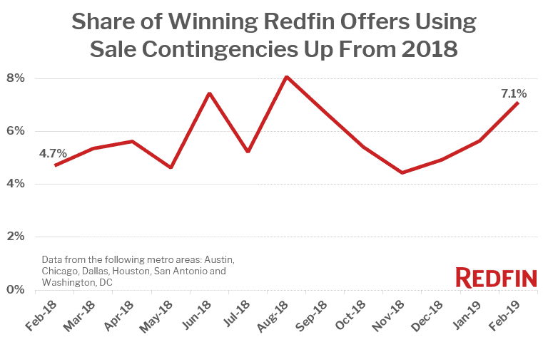 Share of Winning Redfin Offers Using Sale Contingencies Up From 2018