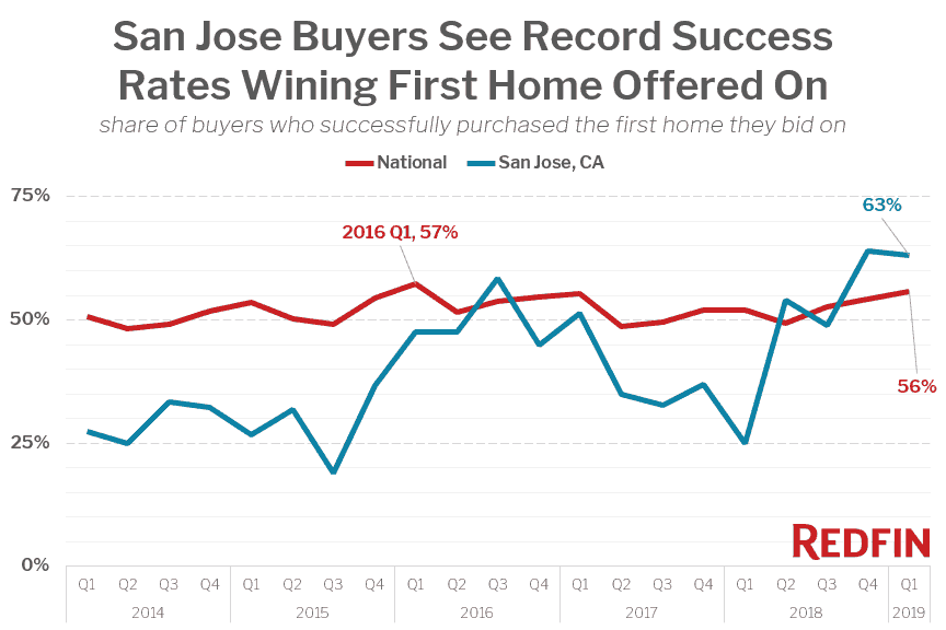 San Jose Buyers See Record Success Rates Wining First Home Offered On