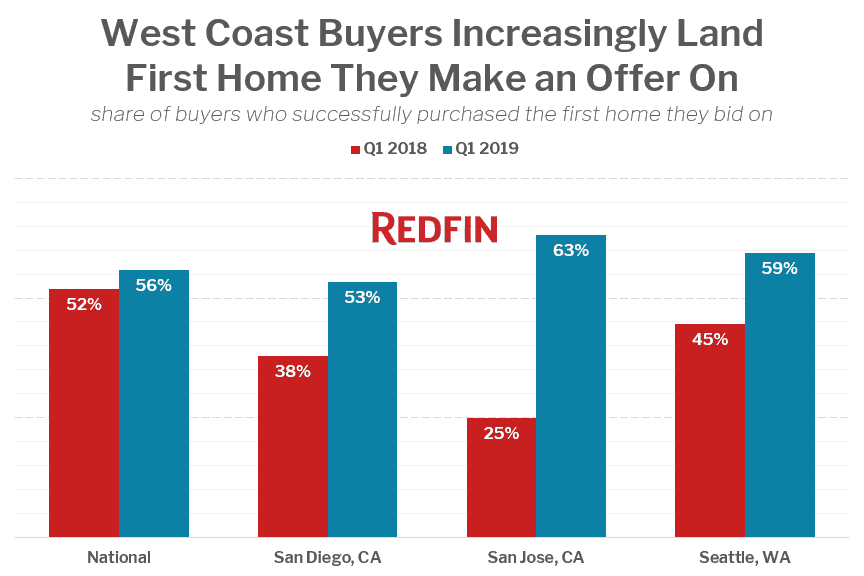 West Coast Buyers Increasingly Land First Home They Make an Offer On