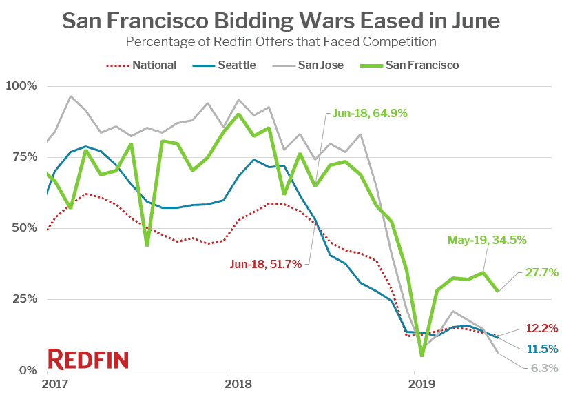 San Francisco Bidding Wars Eased in June
