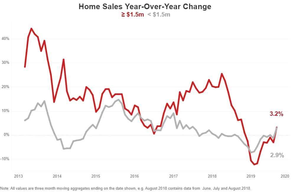 luxury home sales