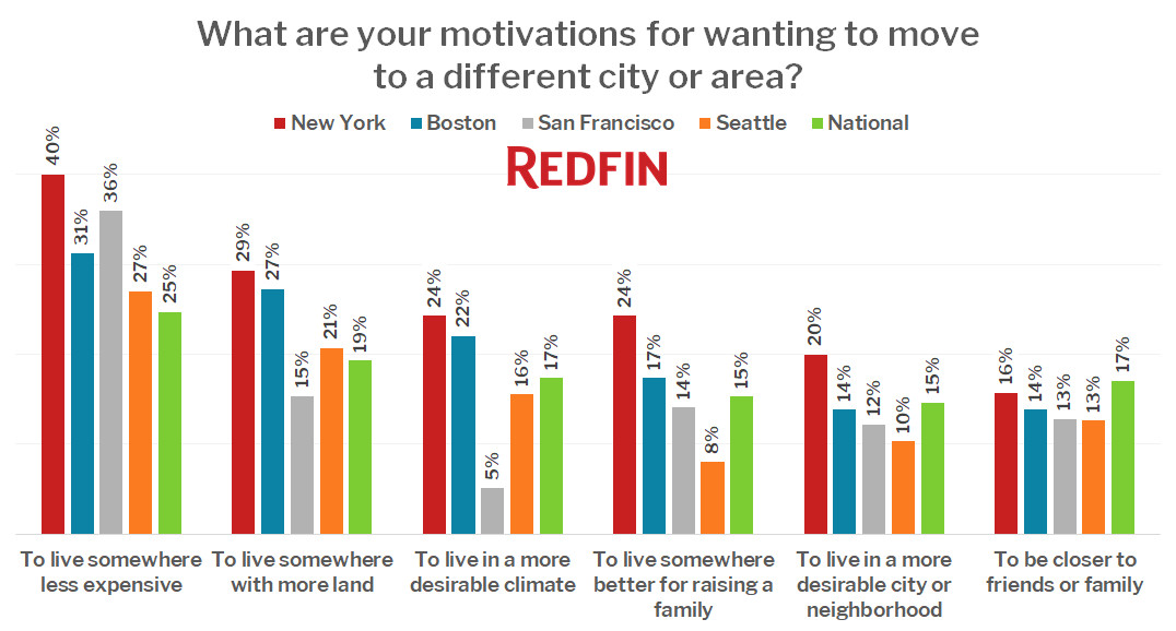 What are your motivations for wanting to move to a different city or area?
