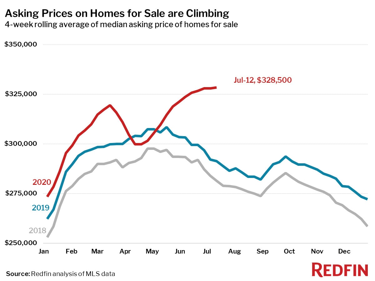 Asking Prices on Homes for Sale are Climbing