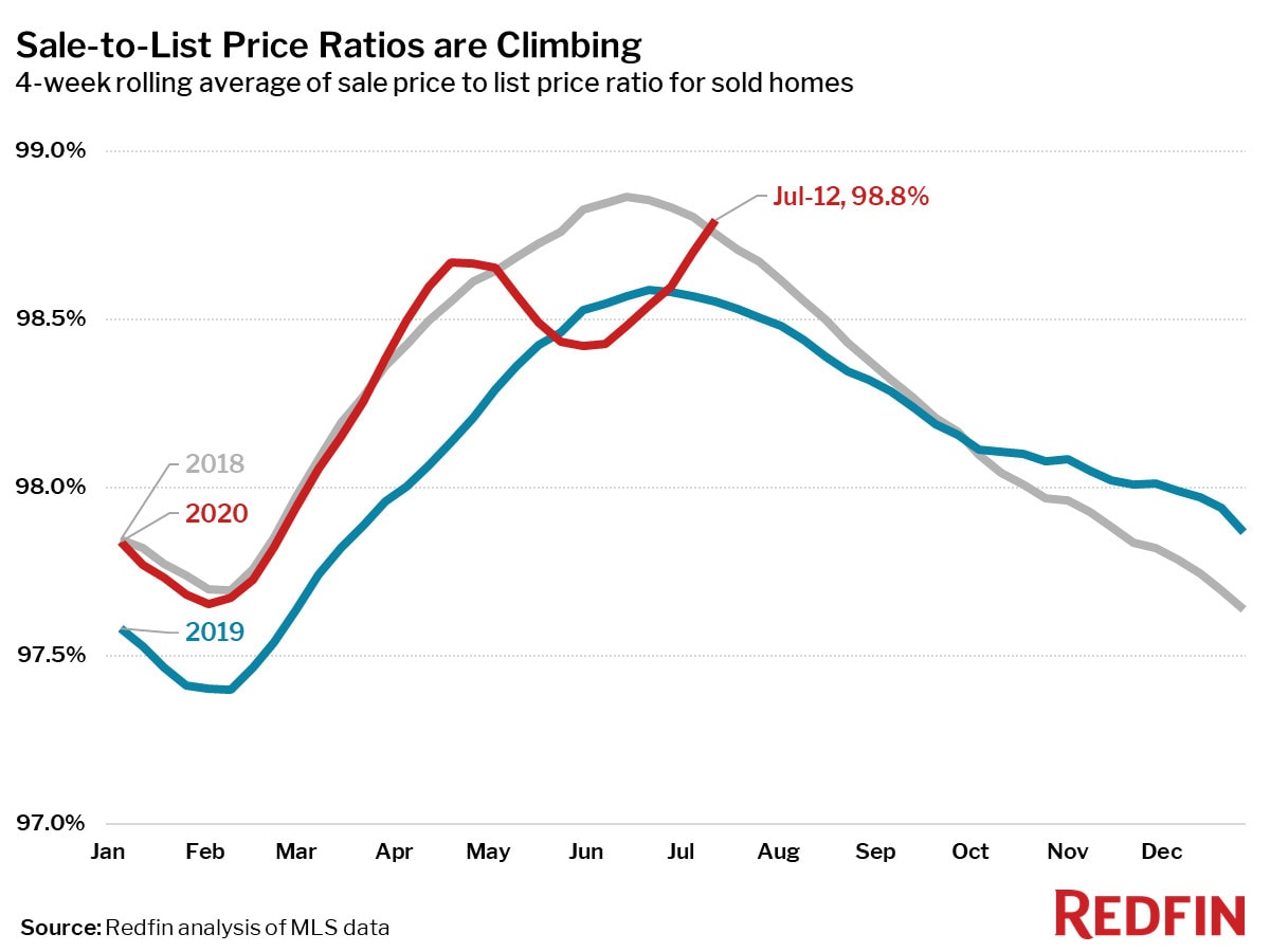 Sale-to-List Price Ratios are Climbing