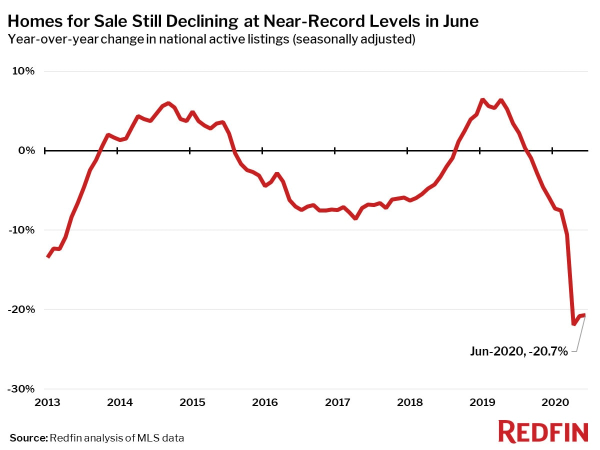 Homes for Sale Still Declining at Near-Record Levels in June