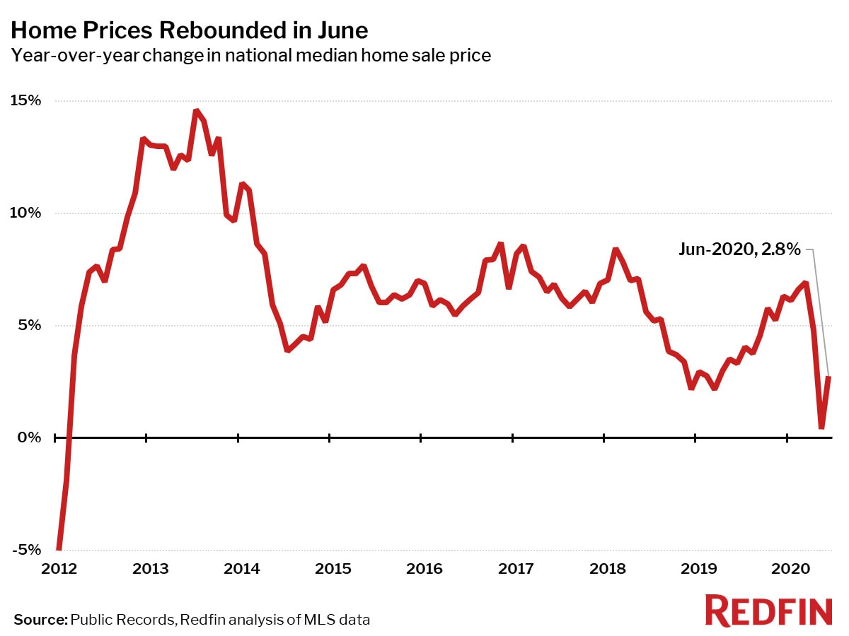 Home Prices Rebounded in June