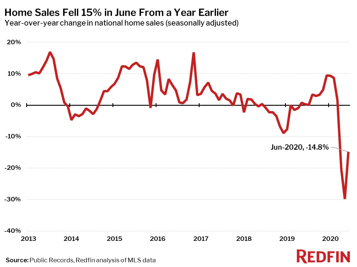 Home Sales Fell 15% in June From a Year Earlier