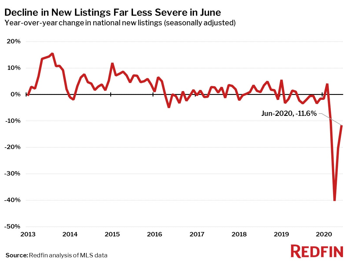 Decline in New Listings Far Less Severe in June