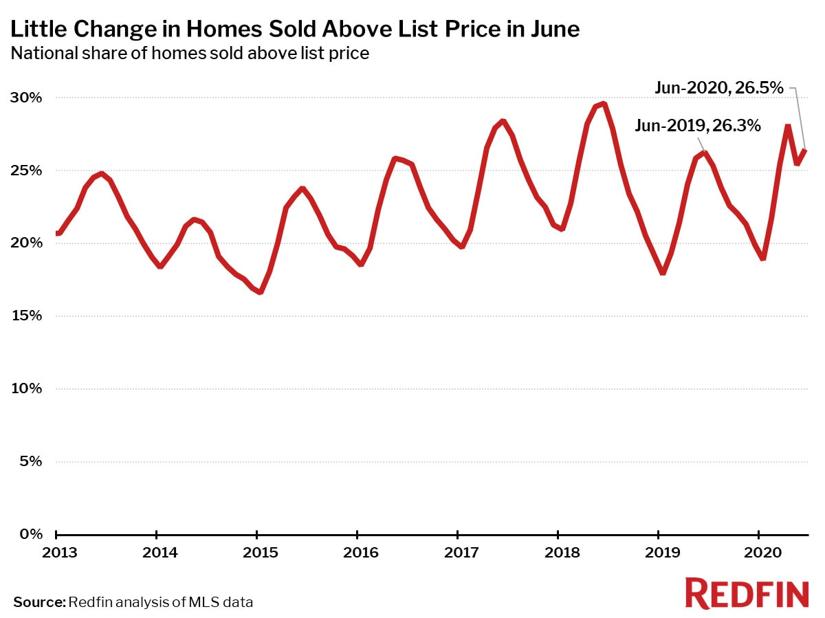 Little Change in Homes Sold Above List Price in June