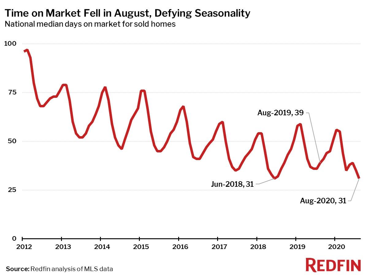 Time on Market Fell in August, Defying Seasonality