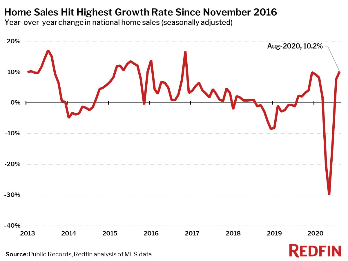 Home Sales Hit Highest Growth Rate Since November 2016