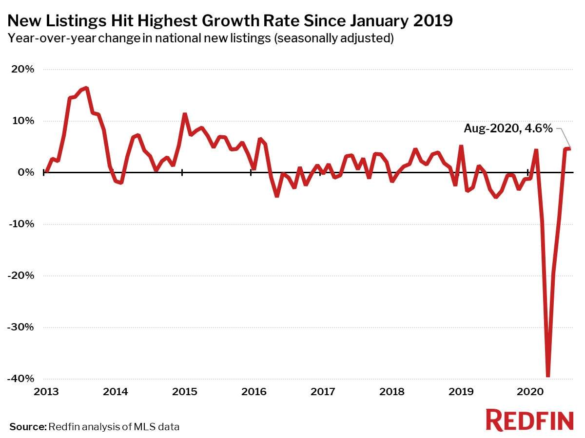 New Listings Hit Highest Growth Rate Since January 2019
