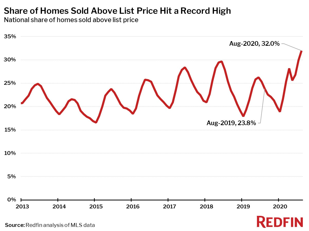 Share of Homes Sold Above List Price Hit a Record High