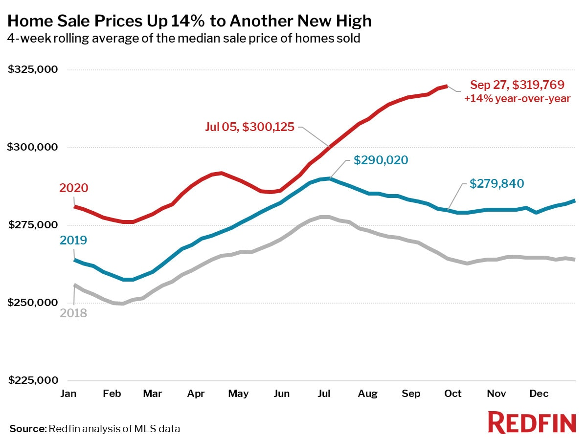 Home Sale Prices Up 14% to Another New High