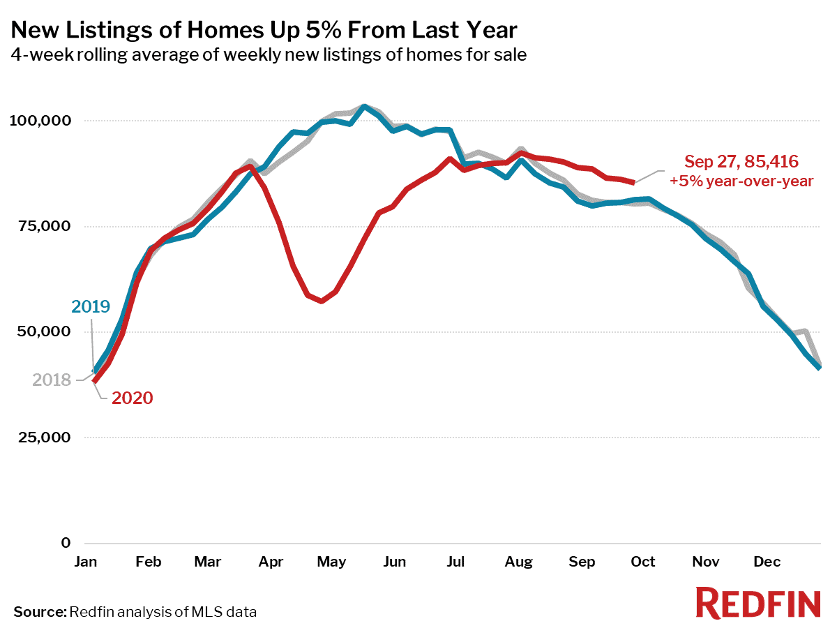 New Listings of Homes Up 5% From Last Year