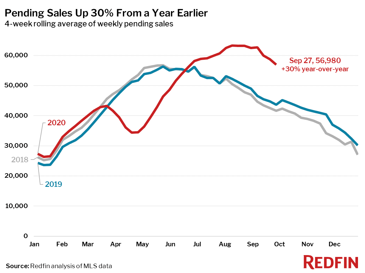 Pending Sales Up 30% From a Year Earlier