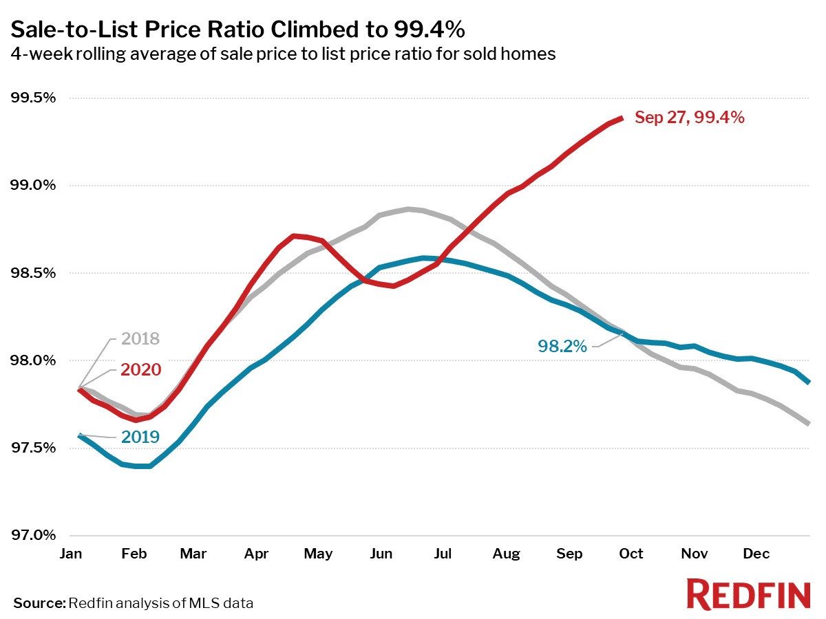 Sale-to-List Price Ratio Climbed to 99.4%